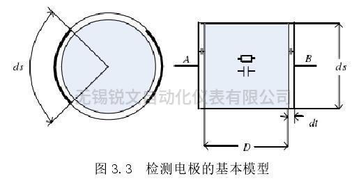 检测电极的基本模型