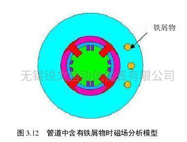 管道中含有铁屑物时磁场分析模型