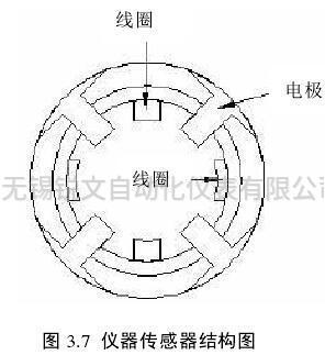 仪器传感器结构图